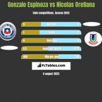 Gonzalo Espinoza vs Nicolas Orellana h2h player stats
