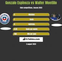 Gonzalo Espinoza vs Walter Montillo h2h player stats