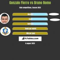 Gonzalo Fierro vs Bruno Romo h2h player stats