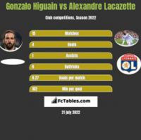 Gonzalo Higuain vs Alexandre Lacazette h2h player stats