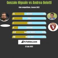 Gonzalo Higuain vs Andrea Belotti h2h player stats