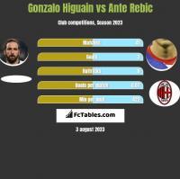 Gonzalo Higuain vs Ante Rebic h2h player stats