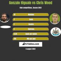 Gonzalo Higuain vs Chris Wood h2h player stats