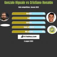 Gonzalo Higuain vs Cristiano Ronaldo h2h player stats