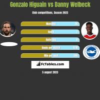 Gonzalo Higuain vs Danny Welbeck h2h player stats