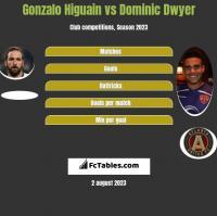 Gonzalo Higuain vs Dominic Dwyer h2h player stats
