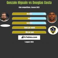 Gonzalo Higuain vs Douglas Costa h2h player stats