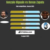 Gonzalo Higuain vs Duvan Zapata h2h player stats