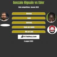Gonzalo Higuain vs Eder h2h player stats