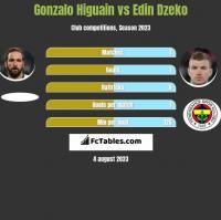 Gonzalo Higuain vs Edin Dzeko h2h player stats