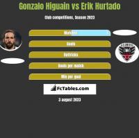 Gonzalo Higuain vs Erik Hurtado h2h player stats