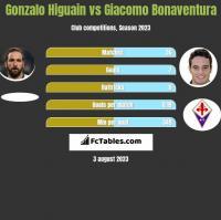 Gonzalo Higuain vs Giacomo Bonaventura h2h player stats