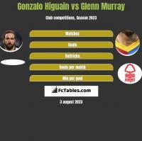 Gonzalo Higuain vs Glenn Murray h2h player stats