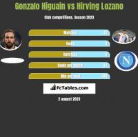 Gonzalo Higuain vs Hirving Lozano h2h player stats