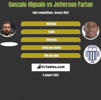 Gonzalo Higuain vs Jefferson Farfan h2h player stats