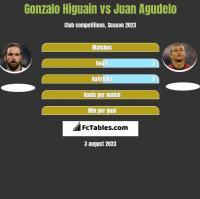 Gonzalo Higuain vs Juan Agudelo h2h player stats