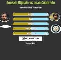 Gonzalo Higuain vs Juan Cuadrado h2h player stats