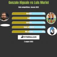Gonzalo Higuain vs Luis Muriel h2h player stats