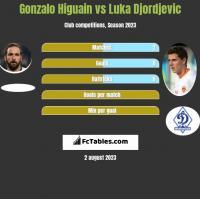 Gonzalo Higuain vs Luka Djordjevic h2h player stats