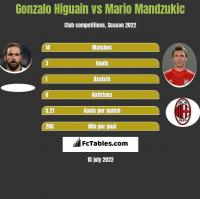 Gonzalo Higuain vs Mario Mandzukic h2h player stats