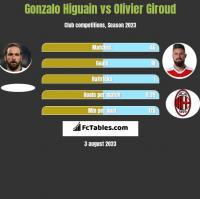 Gonzalo Higuain vs Olivier Giroud h2h player stats