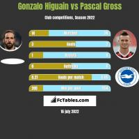 Gonzalo Higuain vs Pascal Gross h2h player stats