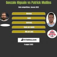 Gonzalo Higuain vs Patrick Mullins h2h player stats