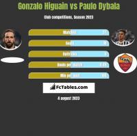 Gonzalo Higuain vs Paulo Dybala h2h player stats