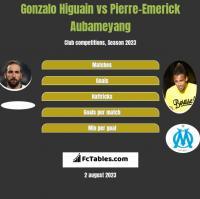 Gonzalo Higuain vs Pierre-Emerick Aubameyang h2h player stats