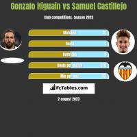 Gonzalo Higuain vs Samuel Castillejo h2h player stats