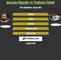 Gonzalo Higuain vs Tsubasa Endoh h2h player stats