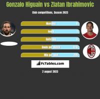 Gonzalo Higuain vs Zlatan Ibrahimovic h2h player stats