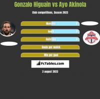 Gonzalo Higuain vs Ayo Akinola h2h player stats