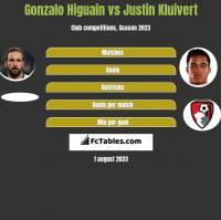 Gonzalo Higuain vs Justin Kluivert h2h player stats