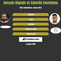 Gonzalo Higuain vs Valentin Castellano h2h player stats