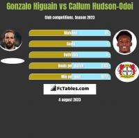 Gonzalo Higuain vs Callum Hudson-Odoi h2h player stats
