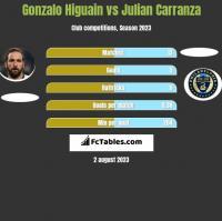 Gonzalo Higuain vs Julian Carranza h2h player stats