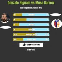 Gonzalo Higuain vs Musa Barrow h2h player stats