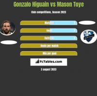 Gonzalo Higuain vs Mason Toye h2h player stats