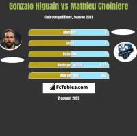 Gonzalo Higuain vs Mathieu Choiniere h2h player stats