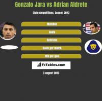 Gonzalo Jara vs Adrian Aldrete h2h player stats