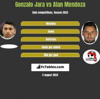 Gonzalo Jara vs Alan Mendoza h2h player stats