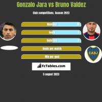 Gonzalo Jara vs Bruno Valdez h2h player stats