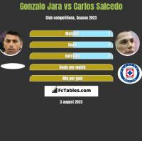 Gonzalo Jara vs Carlos Salcedo h2h player stats