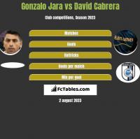 Gonzalo Jara vs David Cabrera h2h player stats
