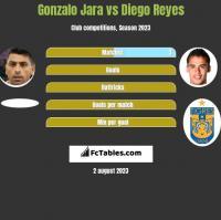 Gonzalo Jara vs Diego Reyes h2h player stats