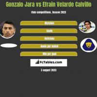 Gonzalo Jara vs Efrain Velarde Calvillo h2h player stats