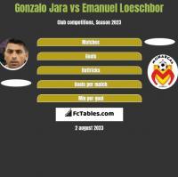 Gonzalo Jara vs Emanuel Loeschbor h2h player stats