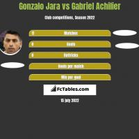 Gonzalo Jara vs Gabriel Achilier h2h player stats