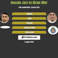 Gonzalo Jara vs Hiram Mier h2h player stats